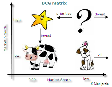 bcg mattrix of big bazaar Analyse the strategy implemented by big bazaar using their imc tools, consumers, channel factors, advertising objectives and creative aspects team members: benita kumari .