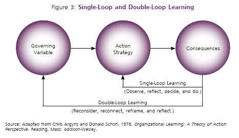 single vs closed loop learning Single-loop and double-loop models in research on decision making author( s): chris  cost of analysis, to learning from failures, or to the close relationship.